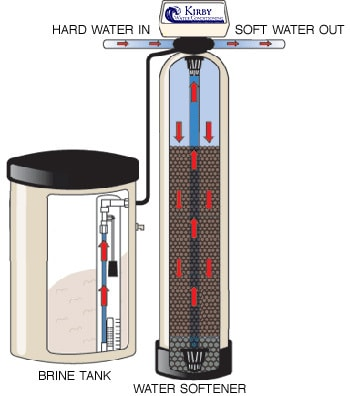 Water Softener Facts And Myths - water softeners, water softener system, water softener myths, water softener devices, water softener, softening system