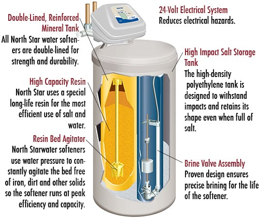 An Illustration Of A Northstar Water Softener